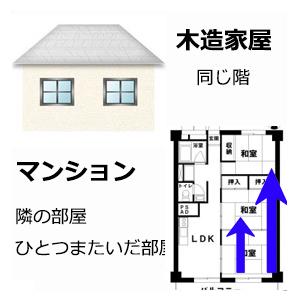 木造家屋 マンションの部屋 無線20メートル