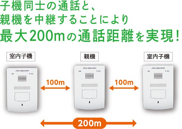 子機同士の通話に親機を中継することに最大200メートル電波延長ができます
