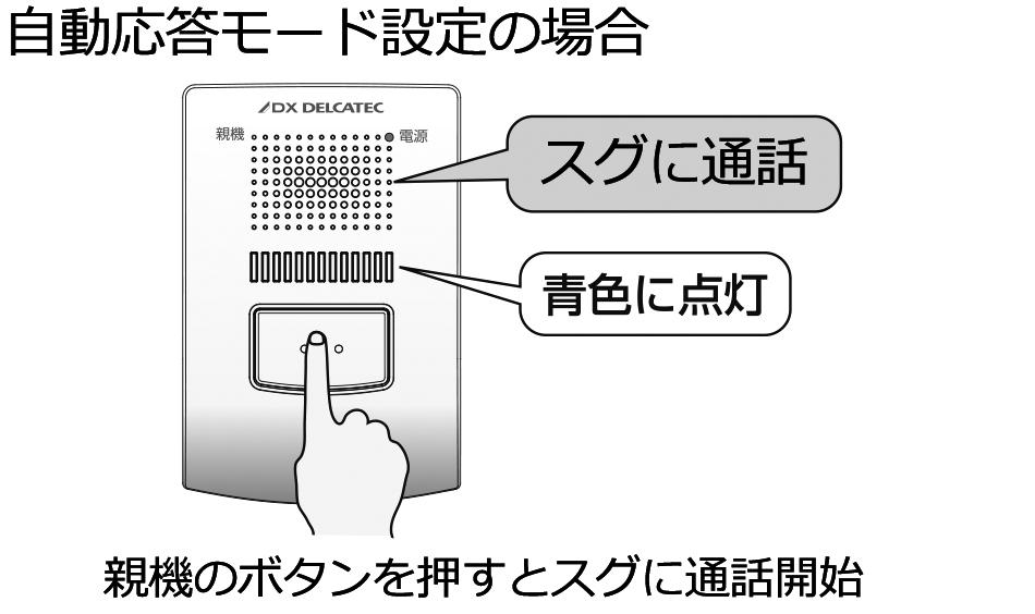 自動応答モード設定の場合、親機のボタンを押すとスグに通話開始できます