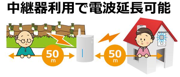中継器利用で電波延長可能
