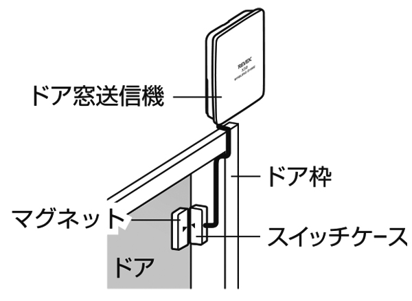 ドア窓送信機をドアに設置