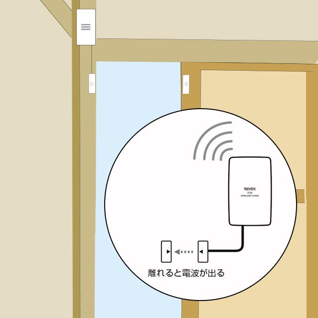 ドア窓センサーのマグネット部が離れると反応します。