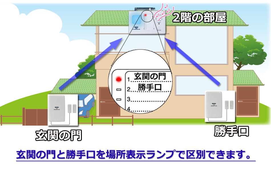 10チャンネルチャイム ドア窓センサー 玄関の門と勝手口のドアが開くと表示ランプで識別してお知らせ