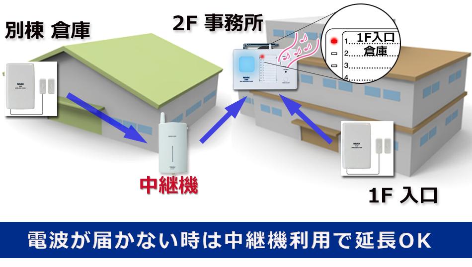 ドア窓センサーと10チャンネルチャイム 電波が届かない場合は中継機利用で延長OK