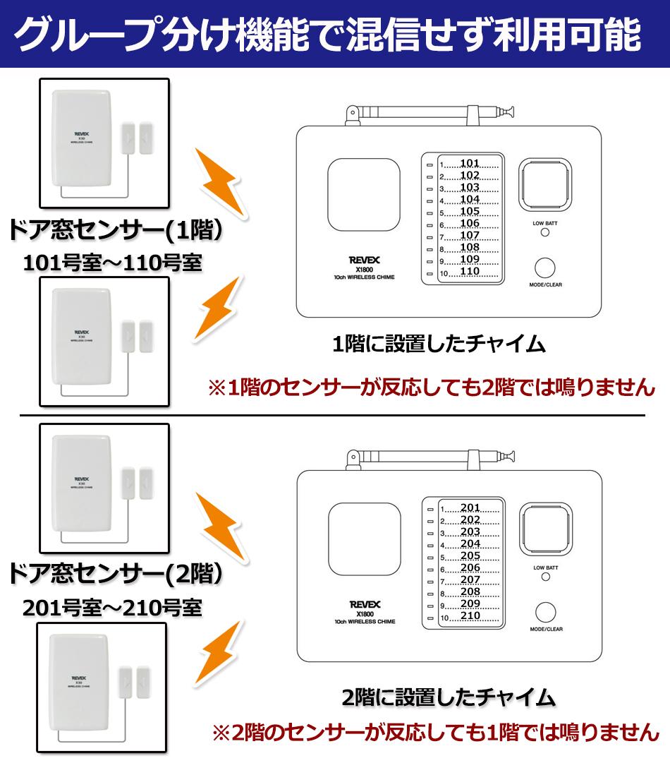 ドア窓センサー グループ分け機能で混信せず利用可能 1階のドア窓センサーが反応しても2階の10チャンネルチャイムでは鳴りません