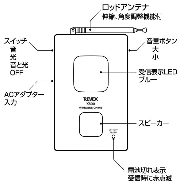 ロッドアンテナ、スイッチ 音量ボタン 受信表示LED 電池切れ表示ランプ