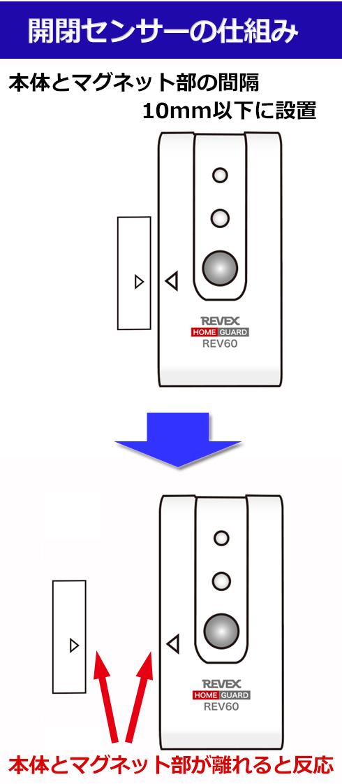 開閉センサーの仕組み センサー本体とマグネット部が10mm以下になるように設置 離れると反応