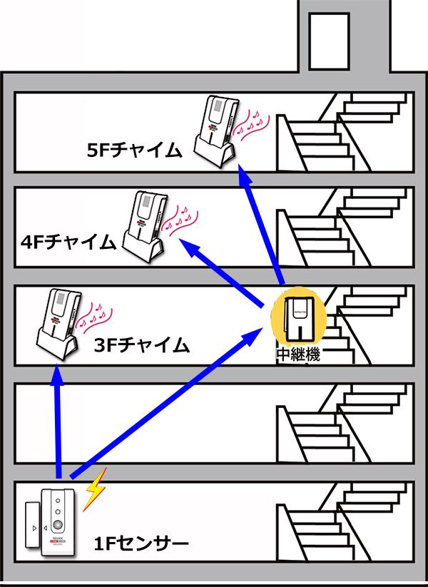 開閉センサー 受信チャイムを追加 5階建てビルでの利用例 電波が届かない場合は中継機利用で電波を延長します