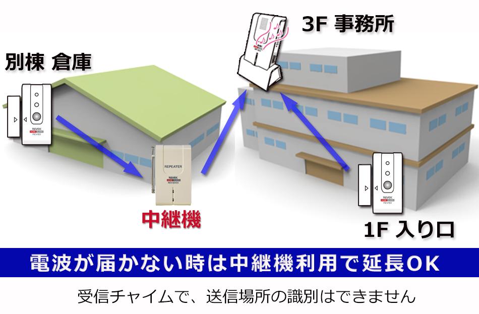 ワイヤレスチャイム 開閉センサーを追加 倉庫と事務所で利用例 電波が届かない場合は中継機利用で延長可能