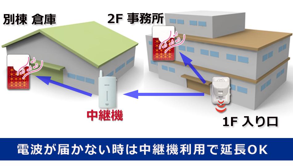 LEDフラッシュチャイムを追加、電波が届かない場合は中継機利用で延長OK