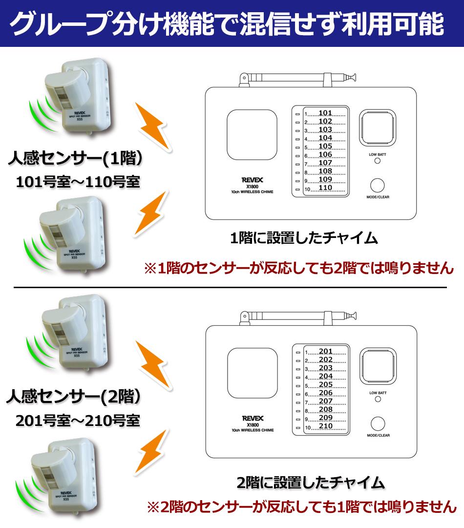 グループ分け機能で混信せず利用可能 1階のセンサーが反応しても2階では鳴りません