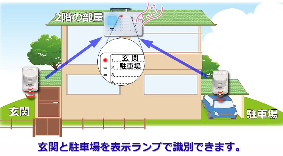 玄関と駐車場を表示ランプで識別できます。