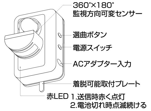 人感センサー 監視方向可変センサー 選曲ボタン 電源スイッチ ACアダプター入力 着脱可能取付プレート 赤色LED