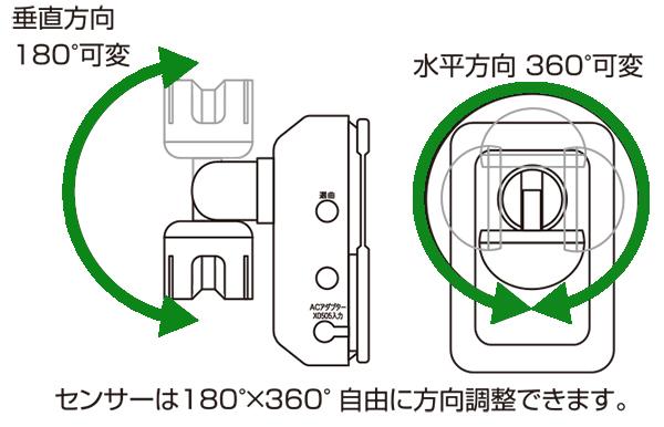 人感センサーは垂直180°可変、水平360°可変