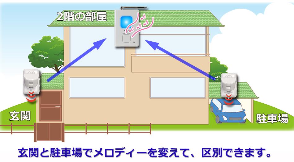 人感センサーを追加して利用 玄関と駐車場でメロディーを変える事ができます。