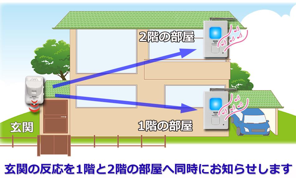 玄関の来客を1階と2階の部屋に同時のお知らせします。
