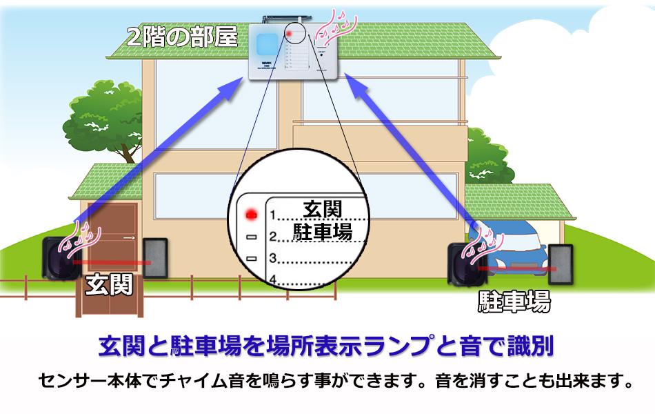 10チャンネルチャイム 玄関と駐車場を場所表示ランプと音で識別