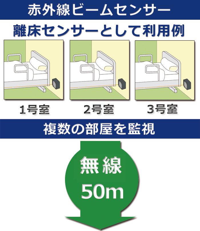 赤外線ビームセンサーを病院施設の離床センサーとして利用 複数の部屋を監視