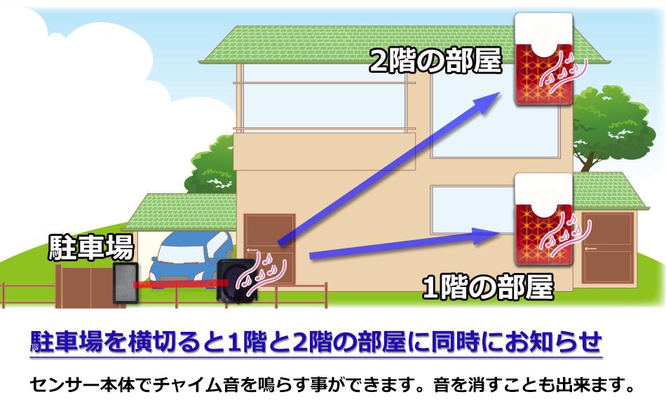 赤外線ビームセンサーにLEDフラッシュチャイムを追加 駐車場を横切ると1階と2階の部屋に同時にお知らせ