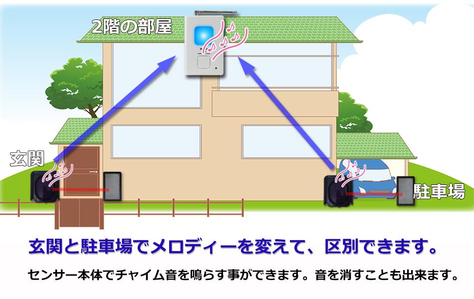 赤外線ビームセンサーを追加して利用 玄関と駐車場でメロディーを変える事ができます。