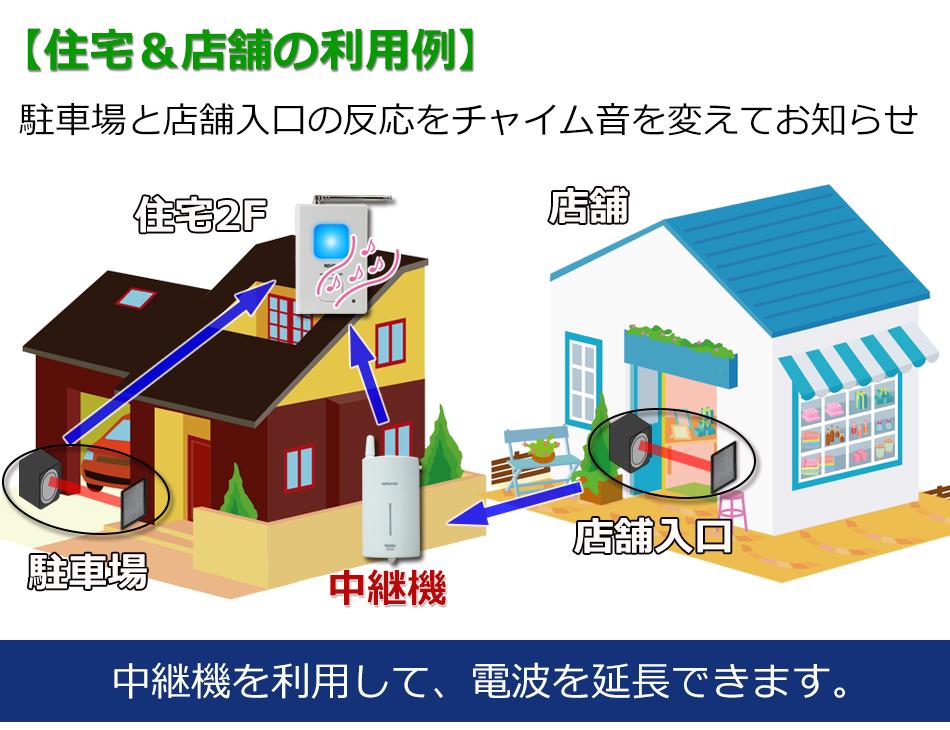赤外線ビームセンサー 住宅&店舗で利用 中継機を利用して電波を延長