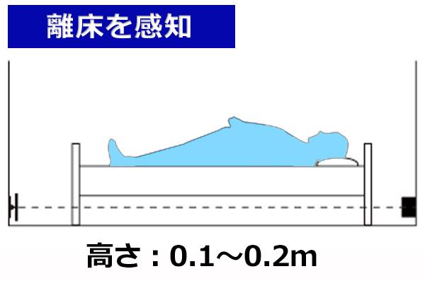 赤外線ビームセンサーを離床センサーとして利用する場合 高さ0.1~0.2m