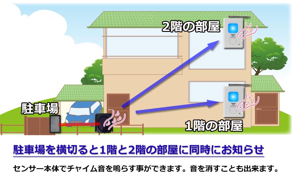 赤外線ビームセンサーに受信チャイムを追加 駐車場を横切ると1階と2階の部屋に同時にお知らせ